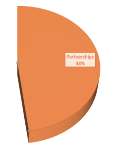 2014Partnerships