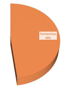 2014Partnerships